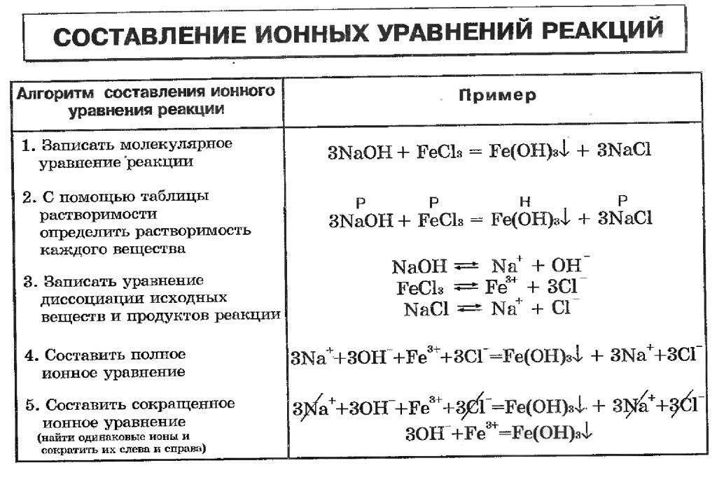 Схема реакции соответствующая сокращенному
